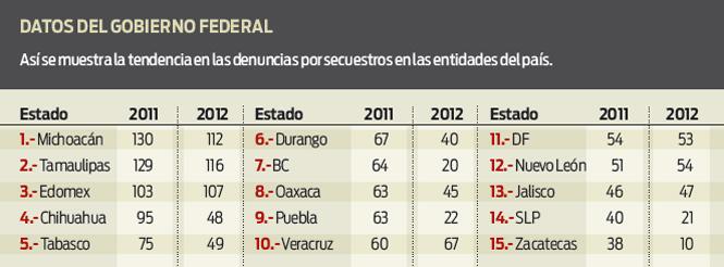 De acuerdo con el gobierno federal bajaron los secuestros de 2011 a 2012