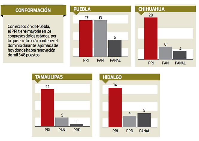 PRI llega con dominio en capitales y congresos