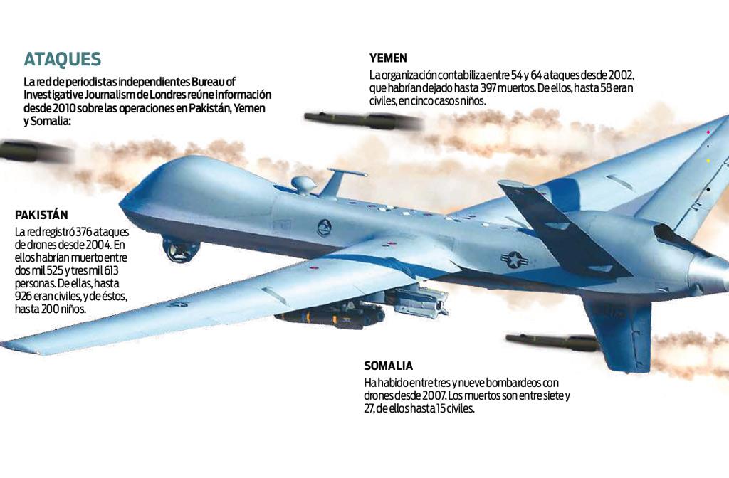 EU mata a civiles con drones: ONG