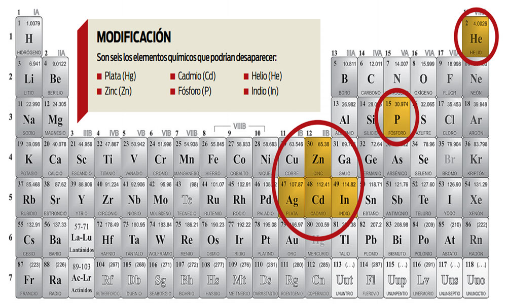 Alarma por cambio en la tabla peridica de los elementos msnoticias alarma por cambio en la tabla peridica de los elementos urtaz Choice Image