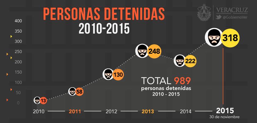 Casi mil secuestradores detenidos en el estado de Veracruz