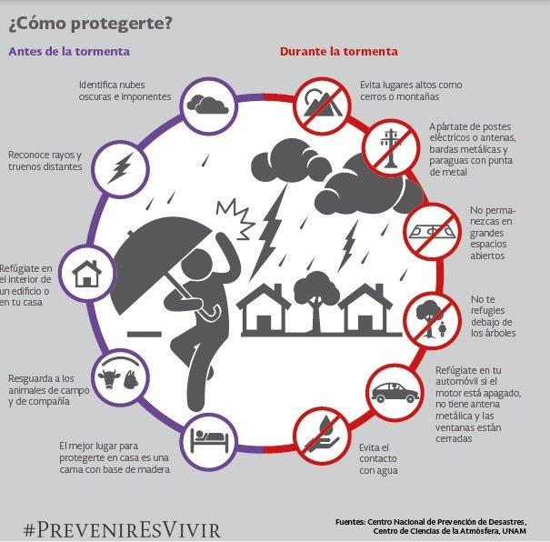 Cultura de prevención,  vital ante fenómenos meteorológicos