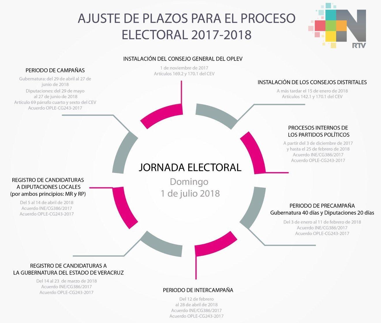 Dan a conocer ajustes de plazos para el proceso electoral 2017-2018