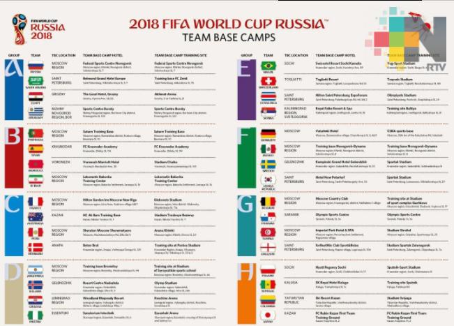 Confirmadas las bases operativas de los equipos de la Copa Mundial de la FIFA 2018