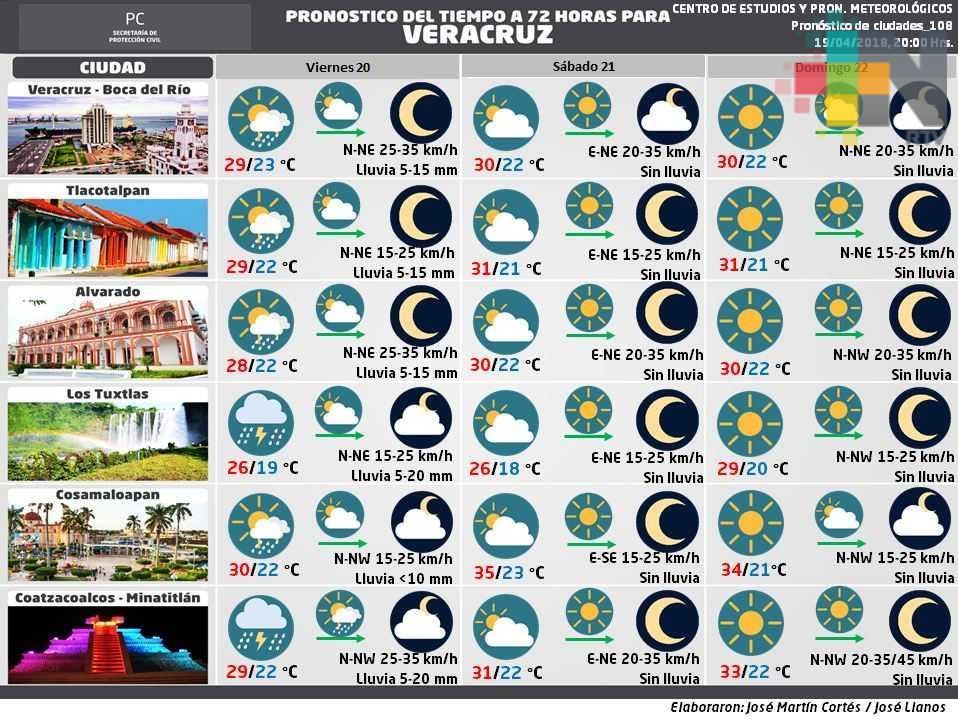 Ambiente cálido y probabilidad de lluvia pronostica PC para este fin de semana