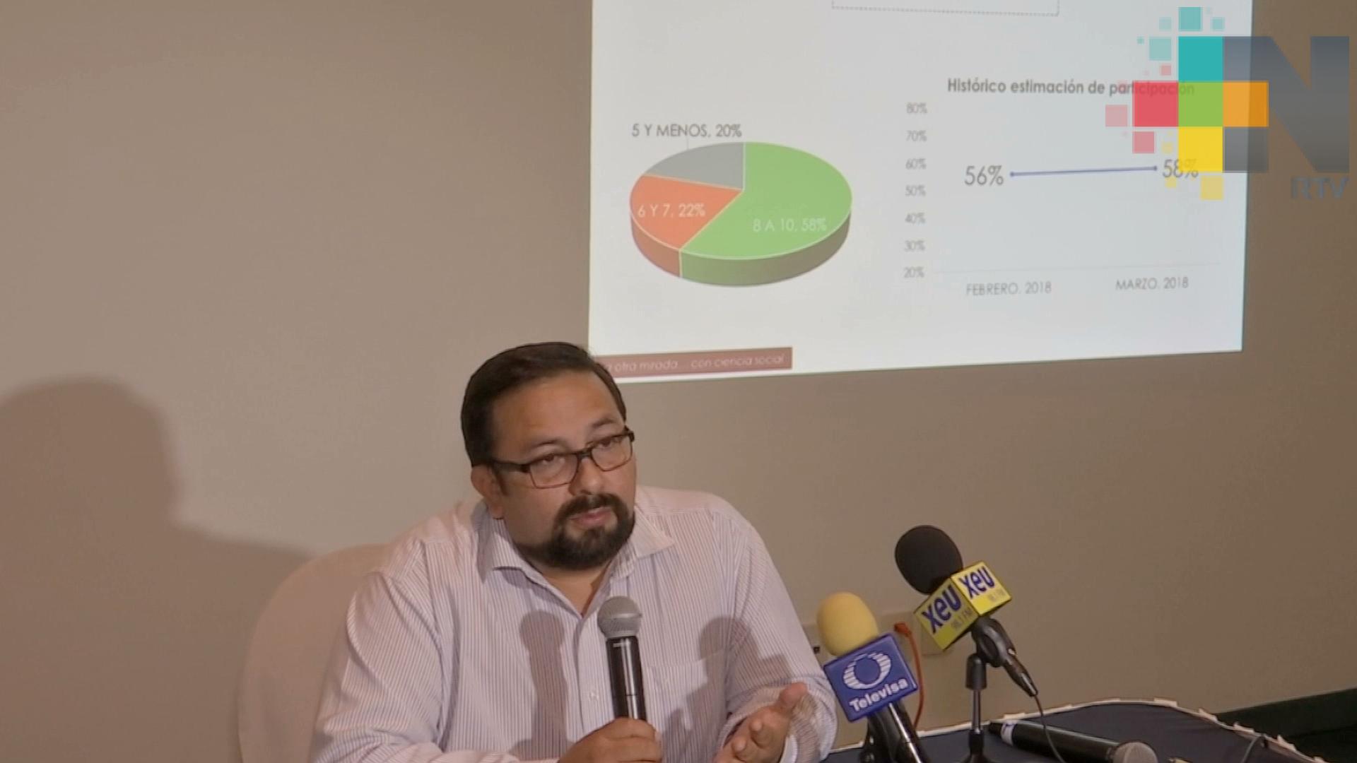 Aumenta intención del voto para elegir a gobernador en Veracruz, revela encuesta
