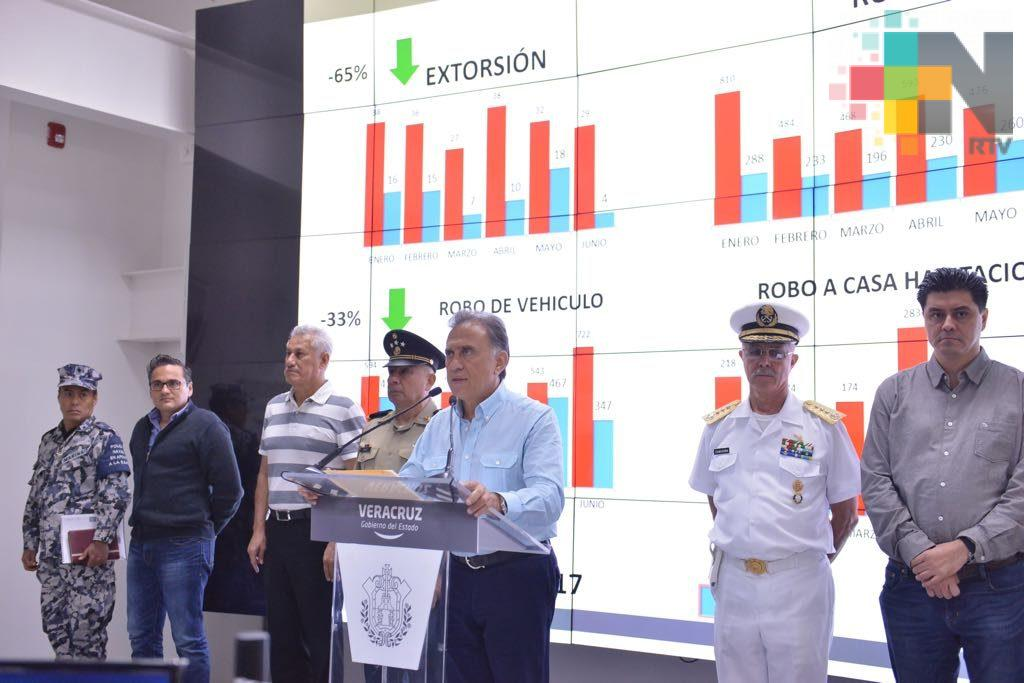 Incidencia delictiva en Veracruz ha disminuido notablemente en el primer semestre de 2018