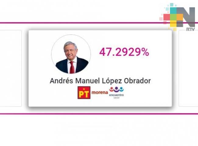 Al iniciar PREP, López Obrador tiene 47.28 por ciento de votos