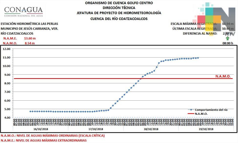 En Minatitlán temen desbordamiento del río Coatzacoalcos; en últimas horas aumentó su nivel