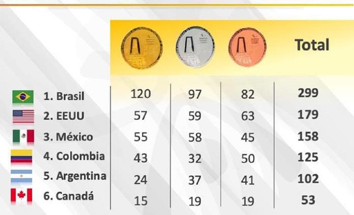México llega a 55 medallas de oro y sigue en tercero en Lima 2019