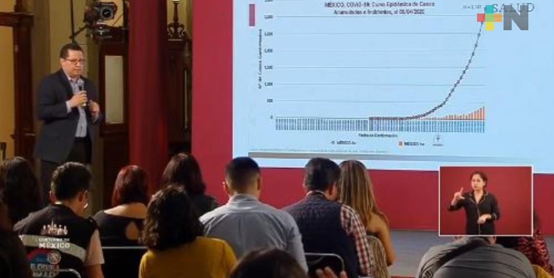 Van tres mil 181 casos de COVID-19 y 174 defunciones en México