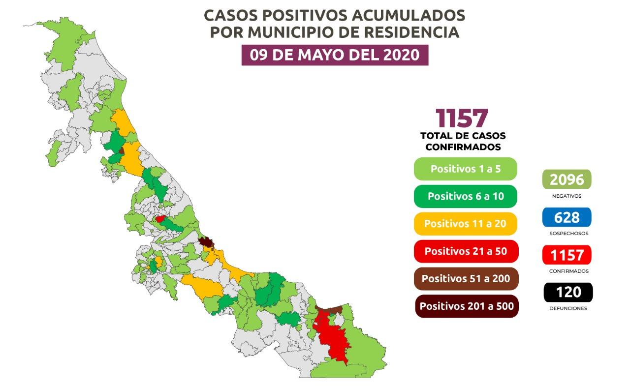 Registran otros 108 casos positivos de COVID-19 en Veracruz, suman 1,157 y 120 fallecidos