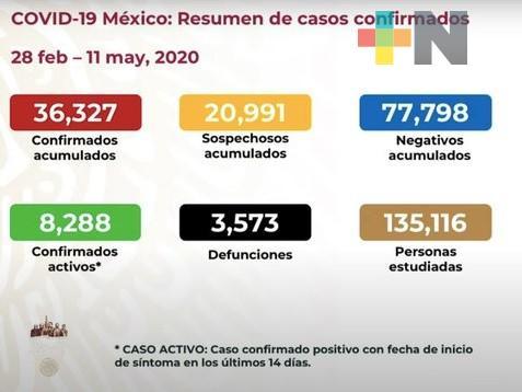 Suman México 36 mil 327 casos de COVID-19 y tres mil 573 defunciones
