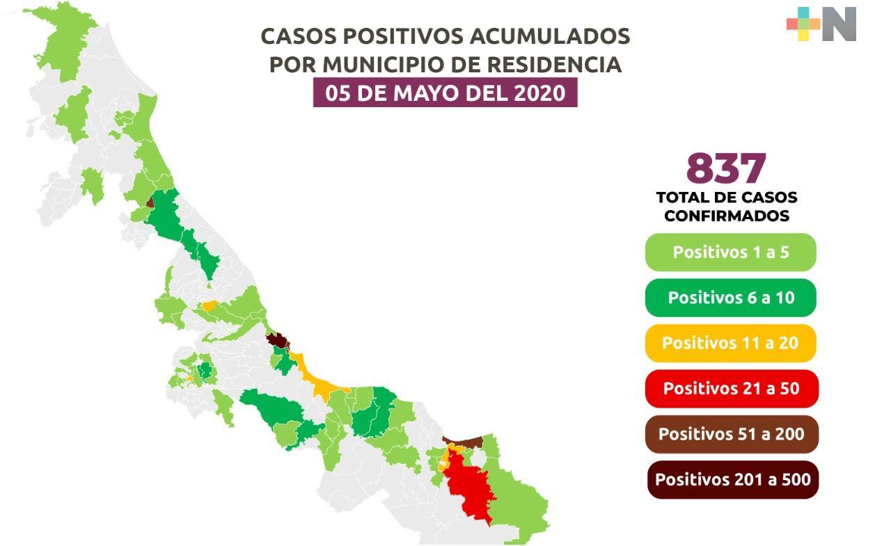 Aumentan a 837 los casos positivos de COVID-19 en Veracruz; hay 79 fallecidos