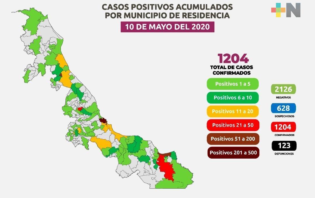 Hay mil 204 casos de COVID-19 en Veracruz; 518 se han recuperado