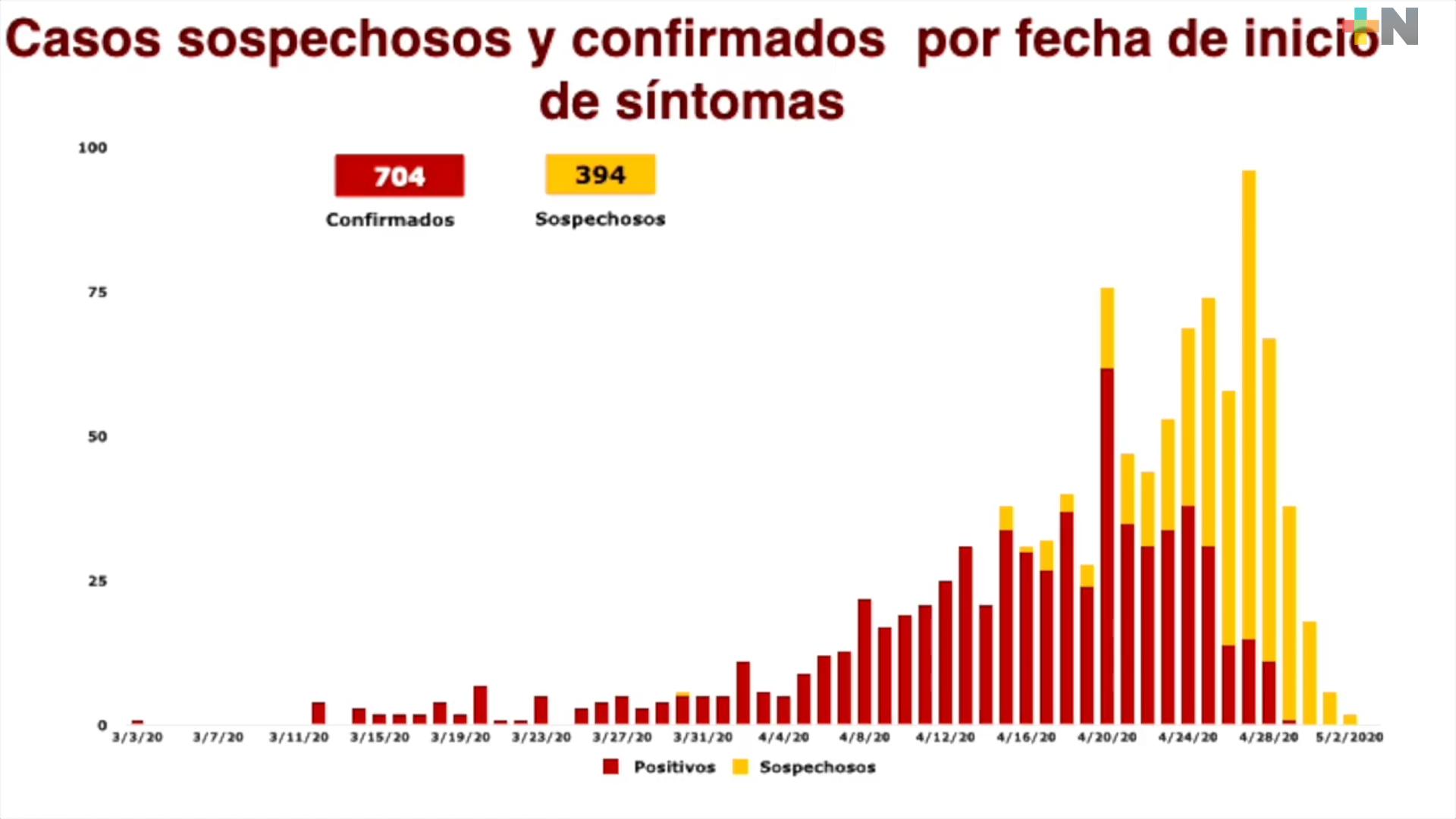 Continúan en incremento los casos positivos a COVID-19 en Veracruz; cada día se registran 50
