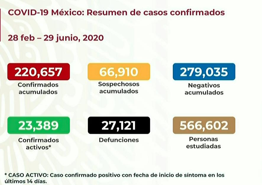 En México se han recuperado 131 mil 264 personas de COVID-19; hay 220 mil 657 casos acumulados confirmados
