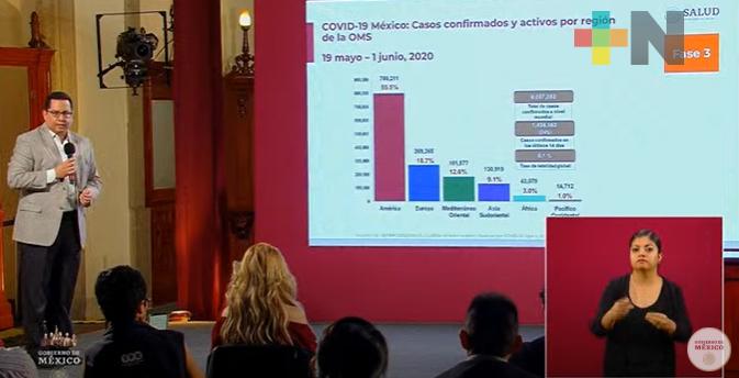 Rebasa México las 10 mil muertes por COVID-19; suman 93 mil 435 casos