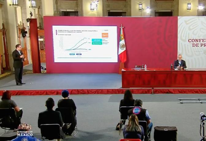 Hay en México 416,179 casos acumulados de COVID-19 y 46,000 defunciones