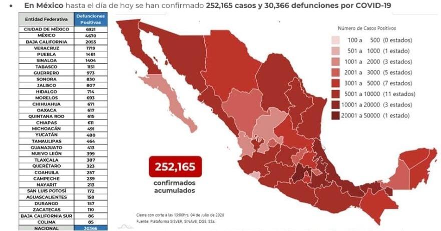 México supera las 30 mil defunciones por COVID-19