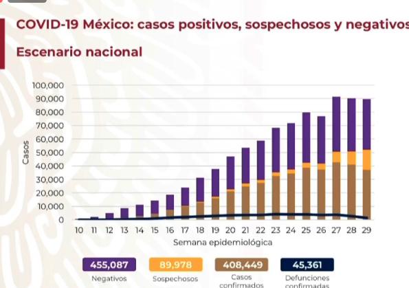Hay en México 408,449 casos acumulados de COVID-19