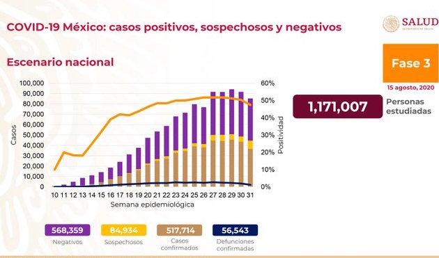 Hay en México 517 mil 714 casos acumulados de COVID-19