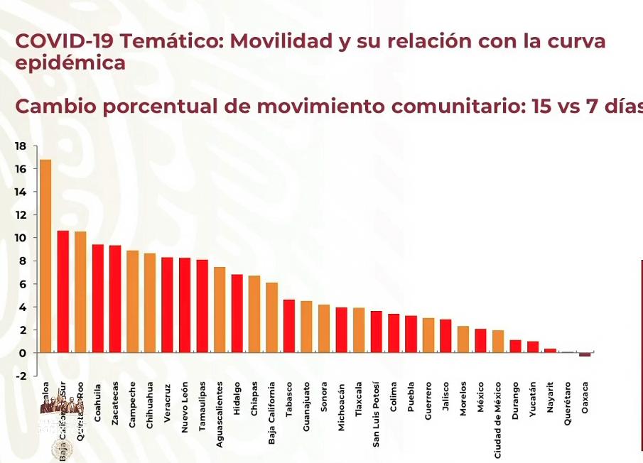 Oaxaca, única entidad que ha disminuido su movilidad:  Secretaría de Salud