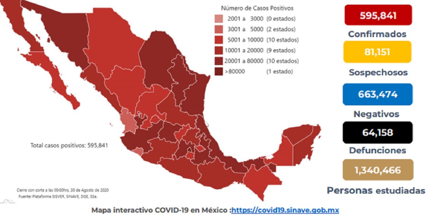 Se confirman 595,841 casos y 64,158 defunciones por COVID-19 en México