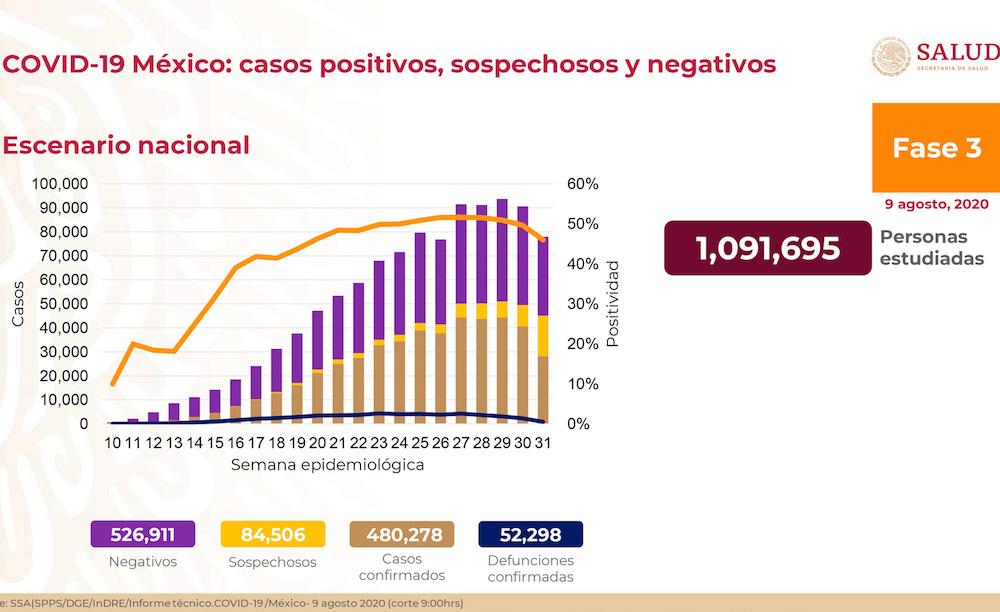 Hay 480,506 casos acumulados de COVID-19 y 52,298 defunciones en México