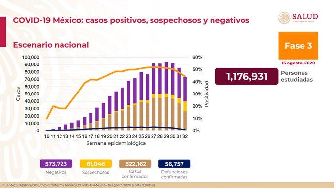 Hay en México 522 mil 162 casos acumulados de COVID-19
