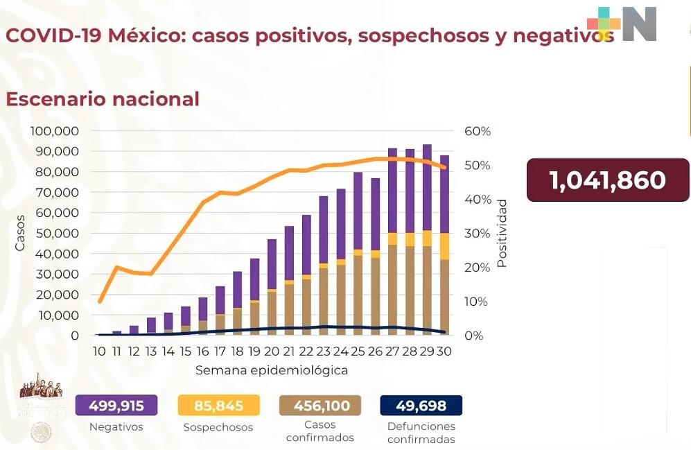 Hay en México 456,100 casos acumulados de COVID-19
