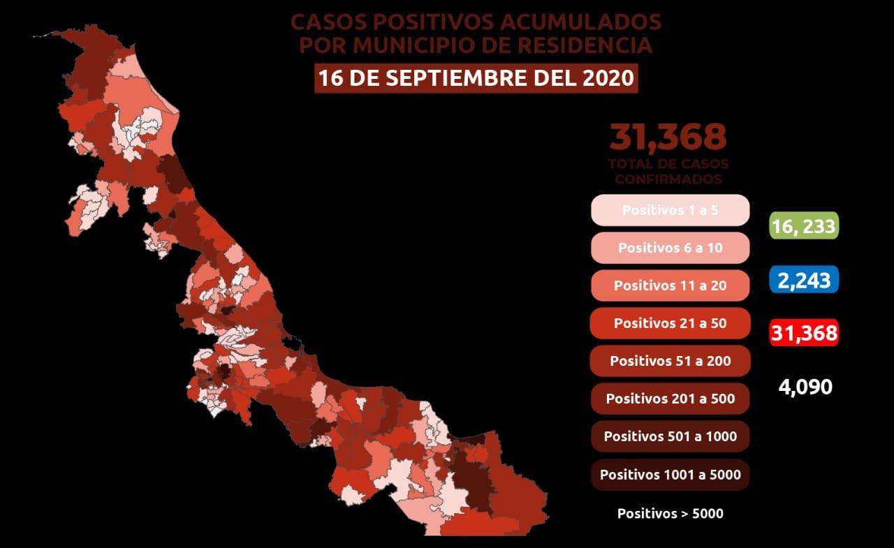 Se reportaron 62 nuevos caos positivos de COVID-19 en Veracruz; ya suman 31,368