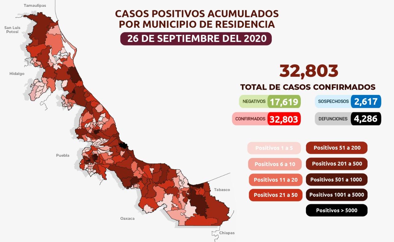 Suman 138 casos nuevos positivos a COVID-19 en Veracruz