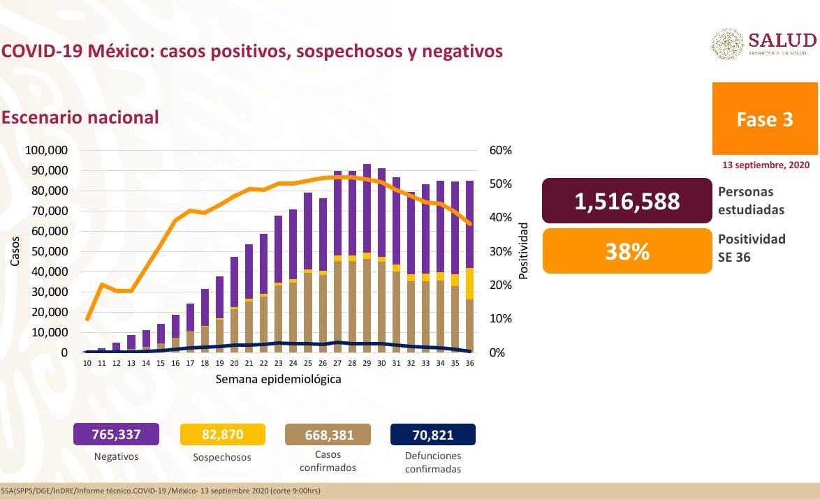Hay en México 668,381 casos acumulados de COVID-19 y 70,821 defunciones