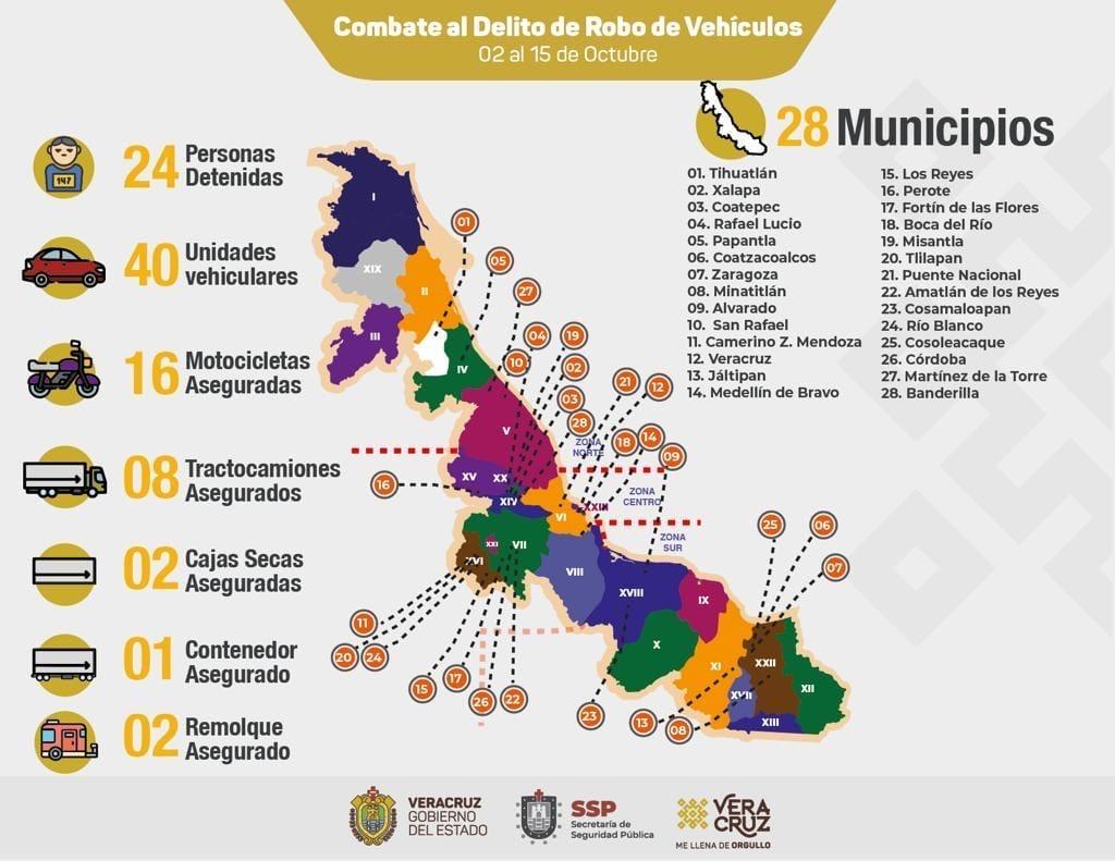 Recupera Seguridad Pública 69 vehículos en 28 municipios; 24 personas detenidas