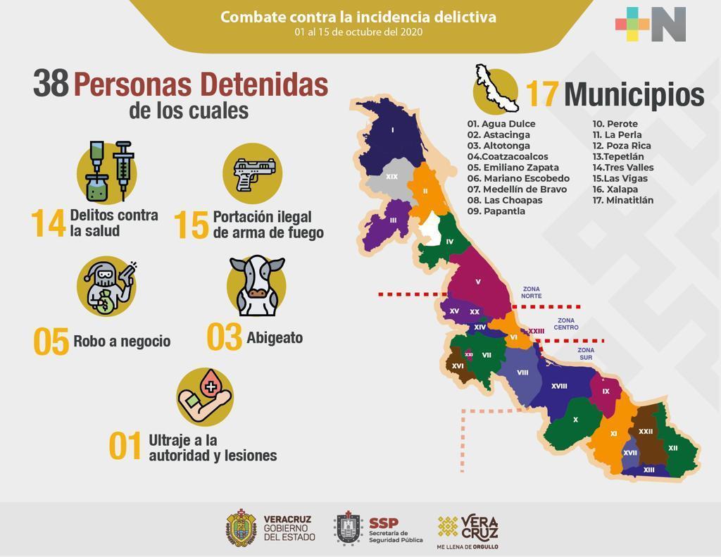 Por diversos ilícitos, efectúa Seguridad Pública 38 detenciones en 17 municipios