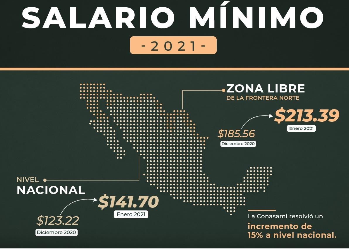 El primero de enero entró en vigor el aumento a salarios en México
