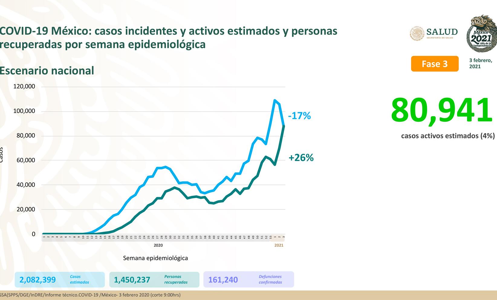 Reportan 161,240 defunciones por COVID-19 en México