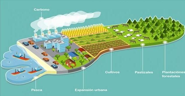 La Huella Ecológica: Datos que muestran lo mal que estamos en el planeta