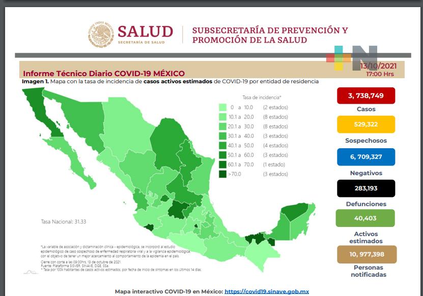 Más de 6 mil nuevos contagios y 420 decesos por Covid-19 en México