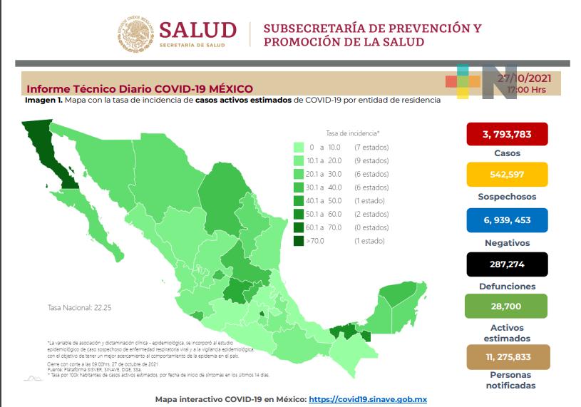Suma México: 4 mil 797 nuevos casos y 386 decesos por Covid-19 en 24 hrs.